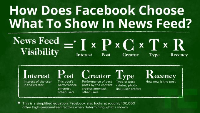 Facebook、「いいね!」をねだるなどのページにペナルティーを課すと発表